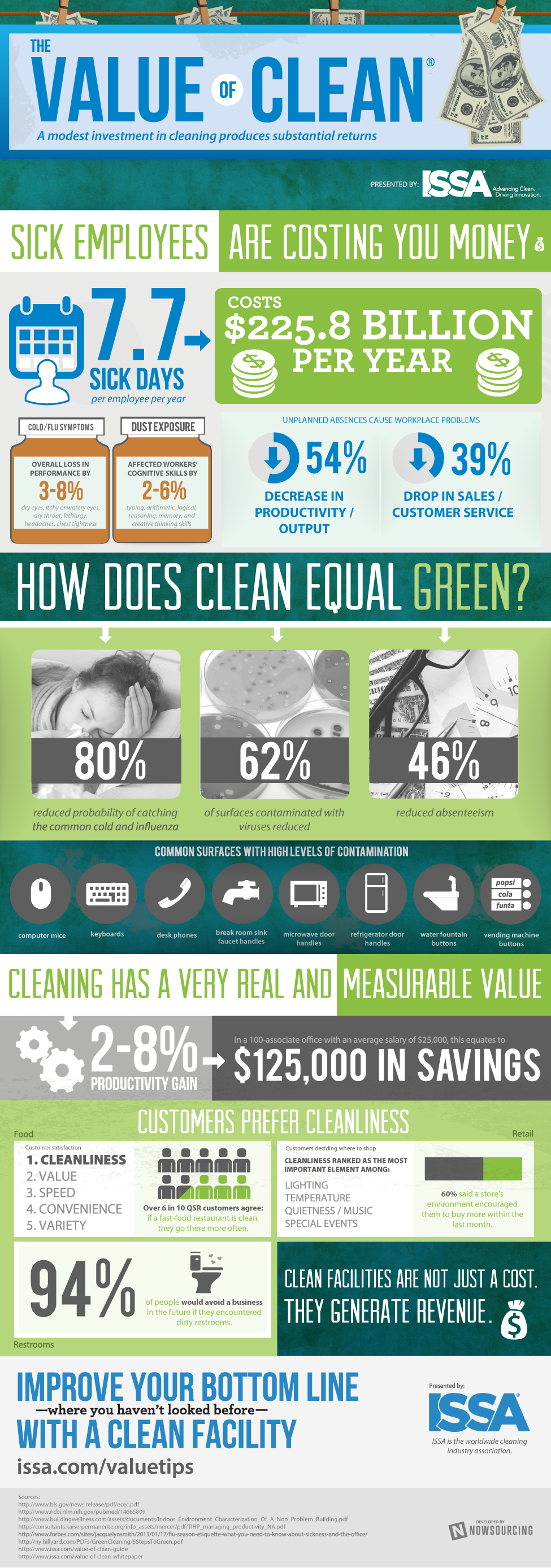 issa-value-of-clean-infographic.png